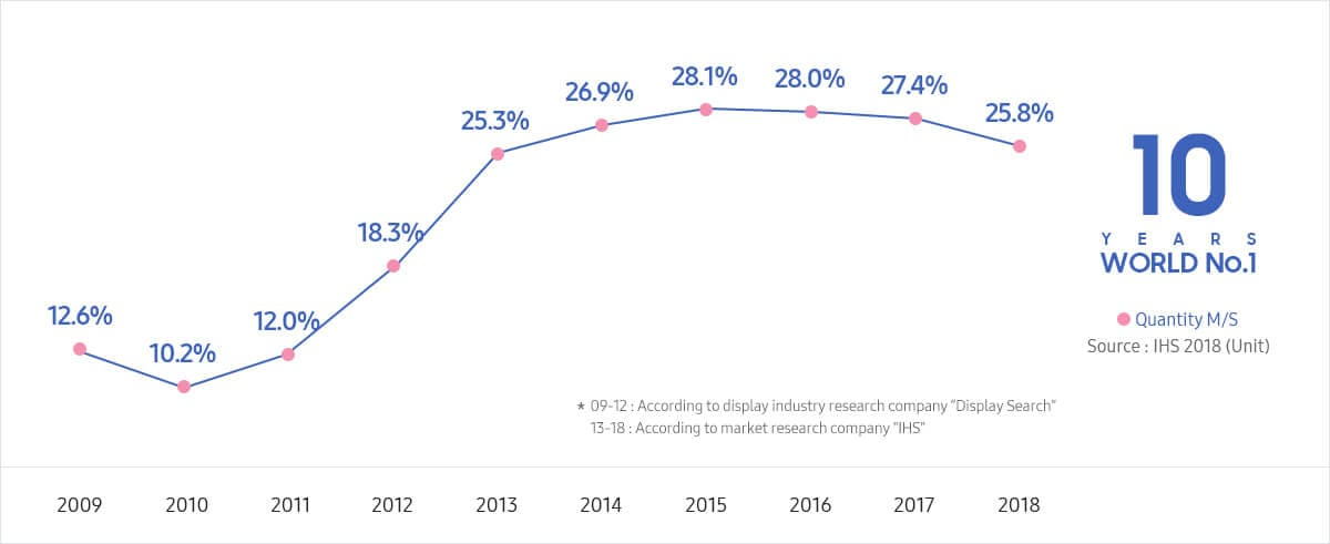 Samsung digital signage leadership : World #1 in the last 10 years