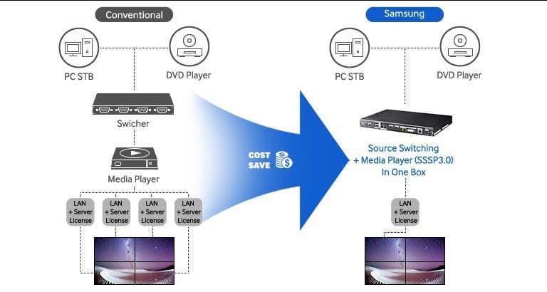 SBB-SS08EL1   SMART Signage Accessories   Samsung Display