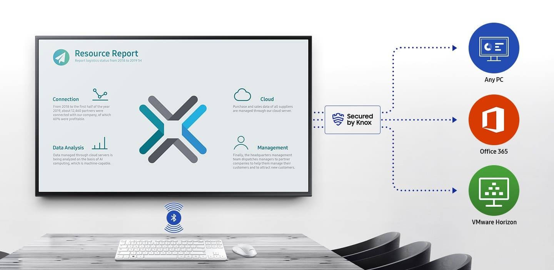 Samsung Workspace von Knox8 gesichert