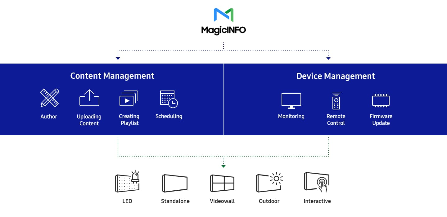 Manage content and devices anywhere