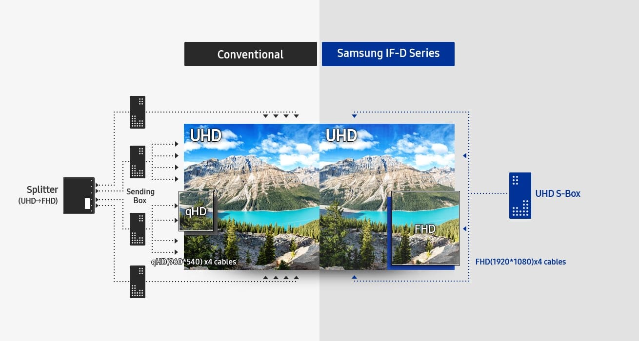 Streamline UHD Content Delivery