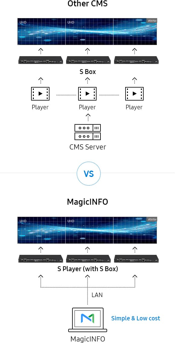 Magicinfo | Digital Signage Software Solutions | Samsung