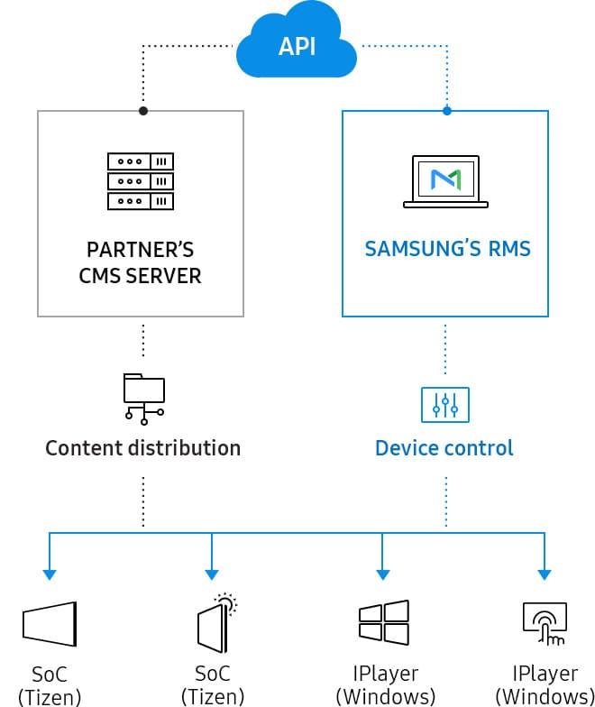 Remote Management Solution | Partner Solutions | Samsung