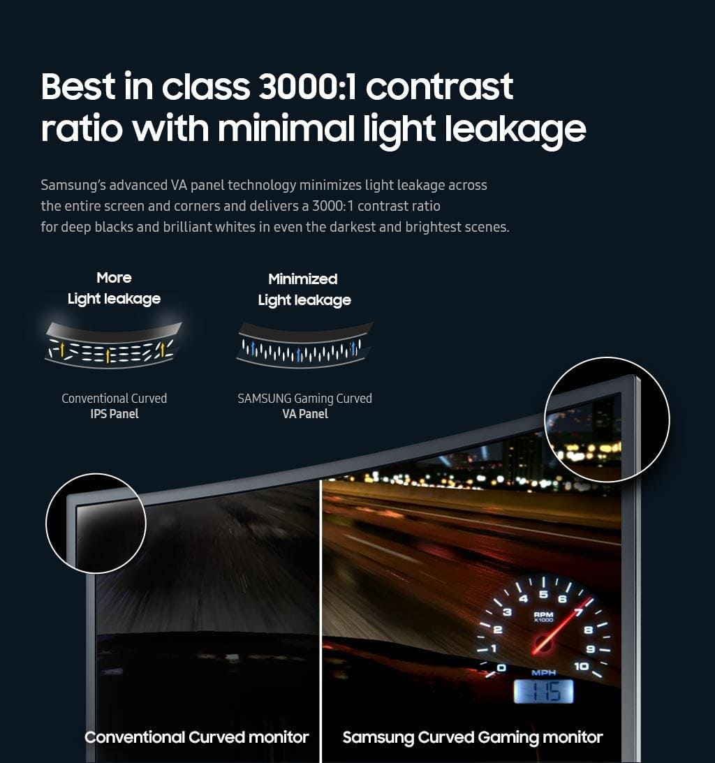 Best in class 3000:1 contrast ratio with minimal light leakage