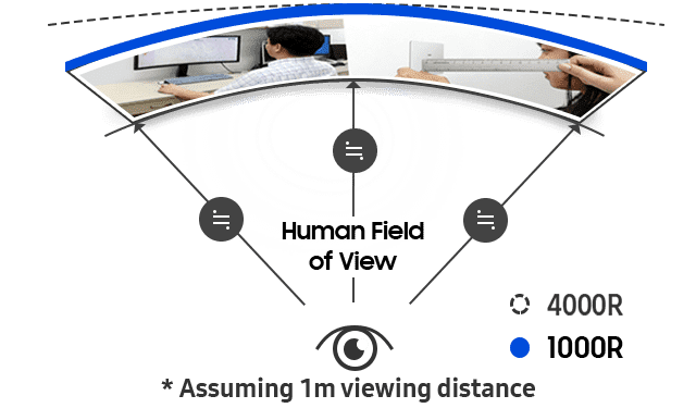 Image showing 1000R curvature screen which is close to the curvature of human eye and assume 1m viewing distance