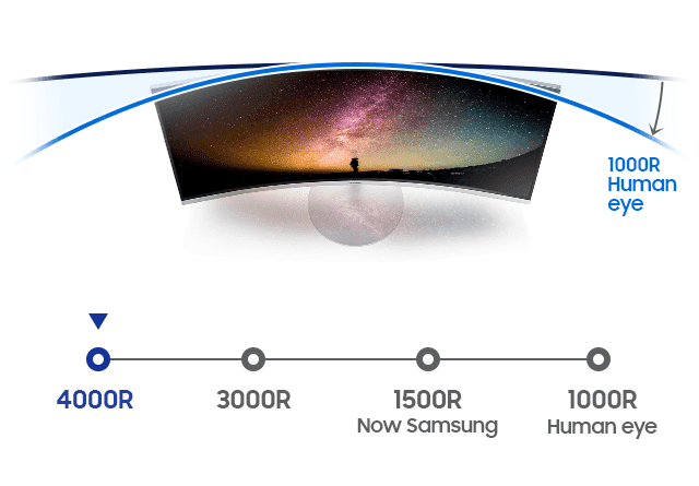 Diagram showing the different curvature from 4000R through 3000R, 1500R to 1000R, which is the curvature of human eye. 1500R curvature applies to only to CF791, which is Samsung curved monitor.
