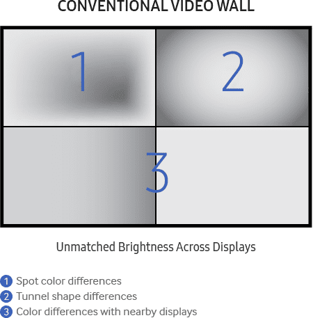 Why Samsung Video Wall | Technology Leadership | Samsung Display
